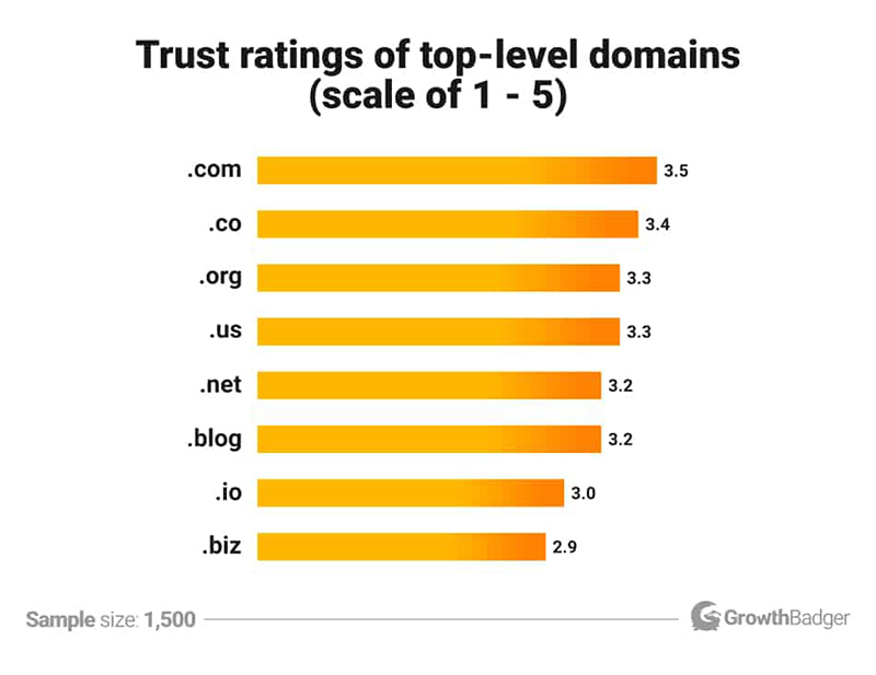 the top-level domains for trust, on a scale of 1-5, the bigger they like